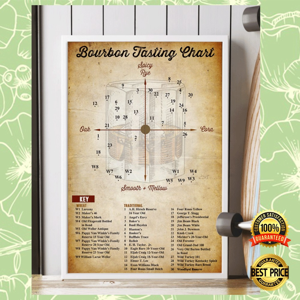 BOURBON TASTING CHART POSTER 7