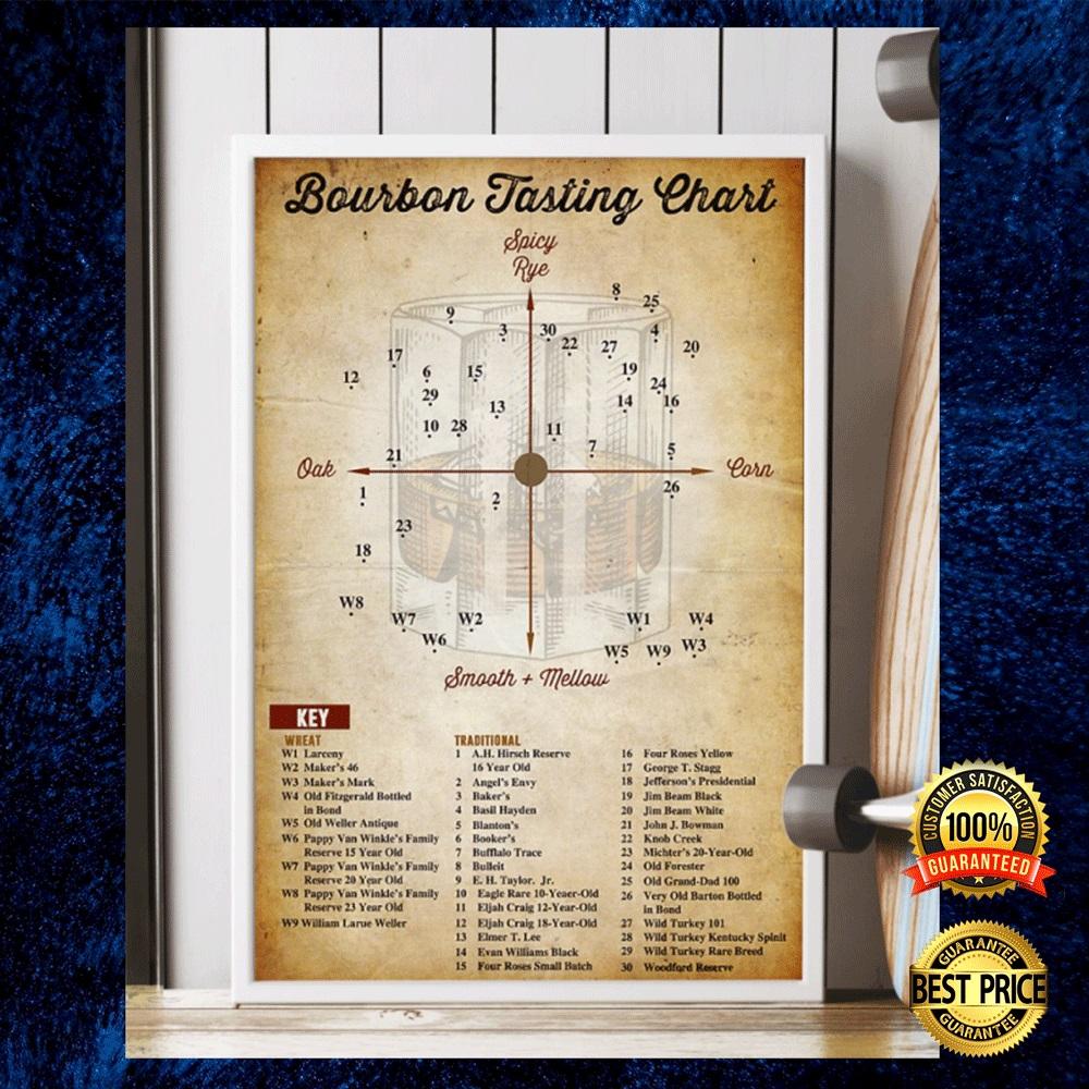 BOURBON TASTING CHART POSTER 5