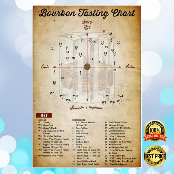 BOURBON TASTING CHART POSTER 4