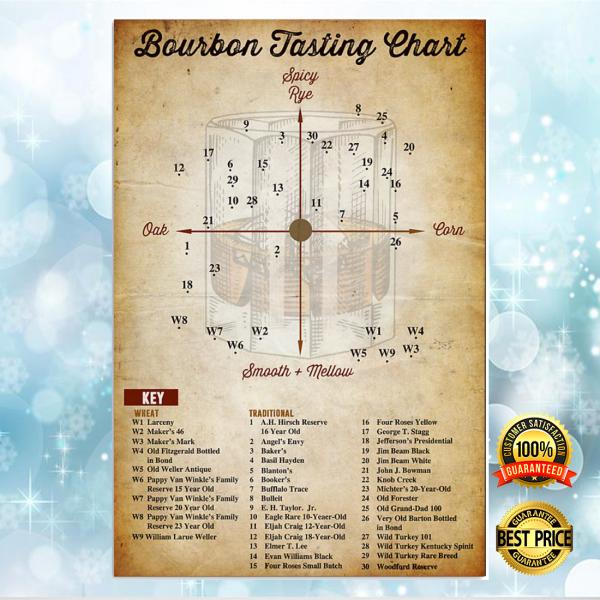 BOURBON TASTING CHART POSTER 6